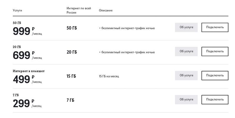 Интернет тарифы tele2