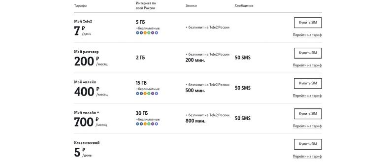 Стоимость симки Теле2