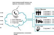 Виртуальная АТС от Теле2